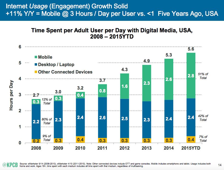 statistik på tid med mobil app