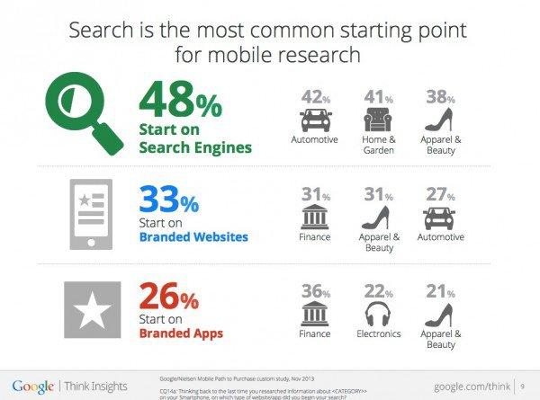 48 % använder google sök innan köp